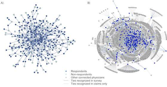 The largest connected network of physicians in the survey: (A) shows the relationships among the sampled physician population (including nonrespondents) as measured by the relationships presented in the survey; (B) shows the same network, with the addition of all relationships measured by administrative claims.